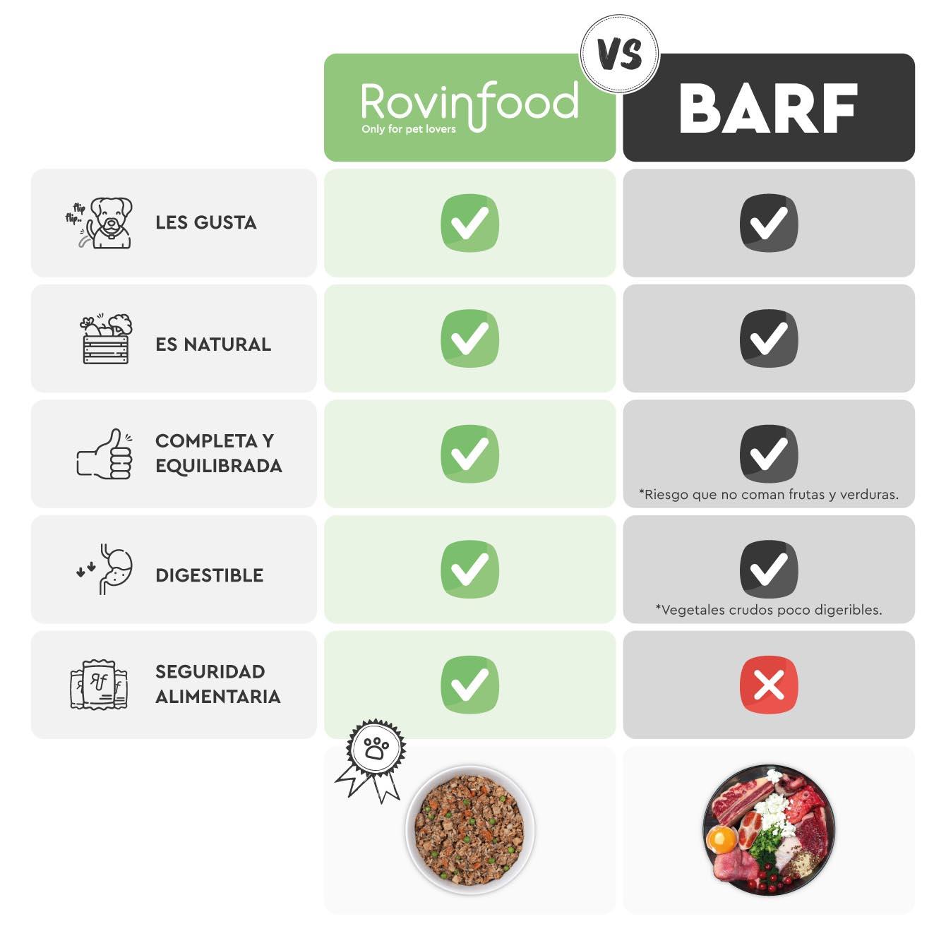 Rovinfood vs BARF para mascotas